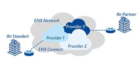 Nutzen Sie die EWE-ENX-Lösung für die Autoindustrie!