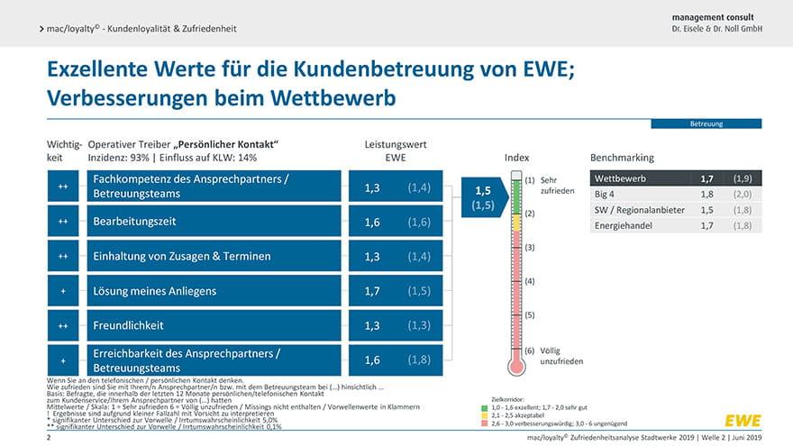 Hohe Zufriedenheit bei Stadtwerken mit EWE laut Studie I