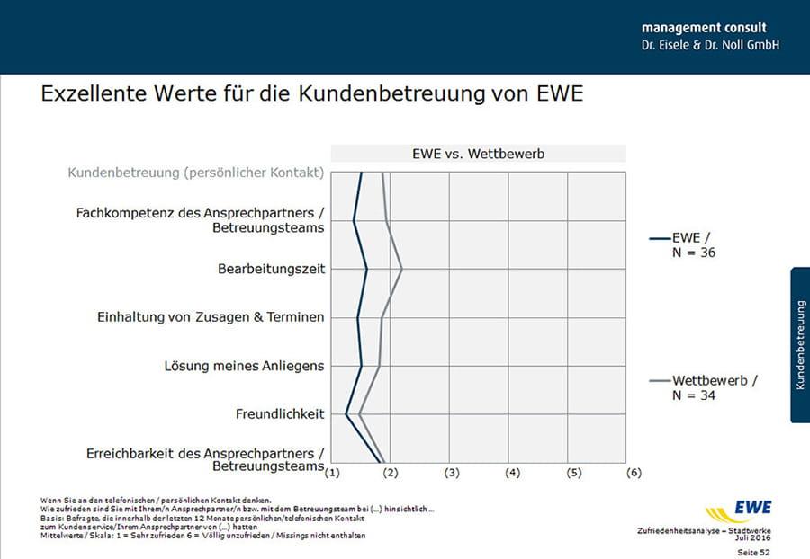 Hohe Zufriedenheit bei Stadtwerken mit EWE laut Studie II