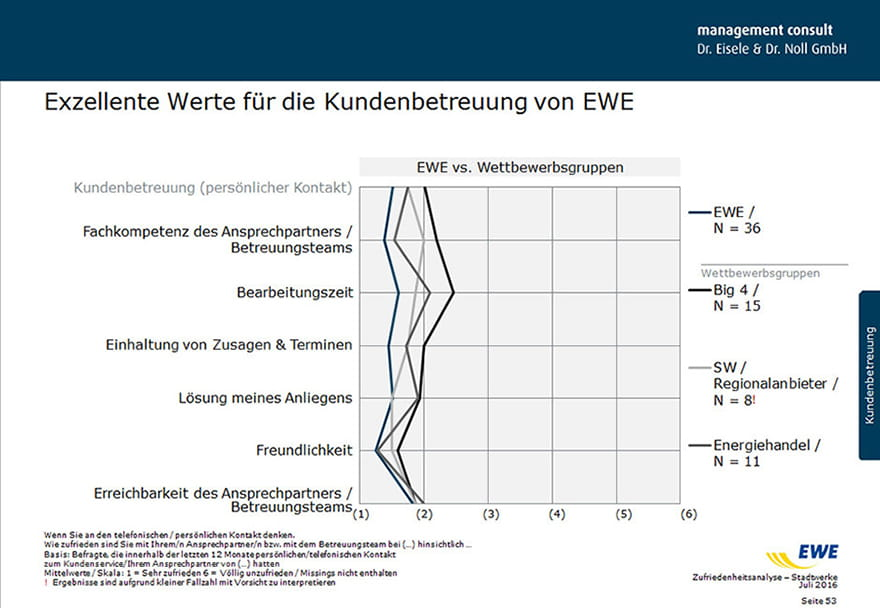 Hohe Zufriedenheit bei Stadtwerken mit EWE laut Studie III