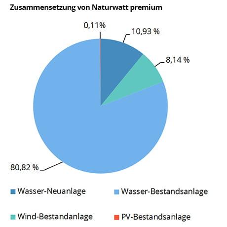 So setzt sich EWE Strom Naturwatt premium zusammen.