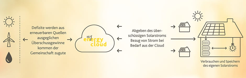Werden Sie Teil der EnergyCloud von EWE