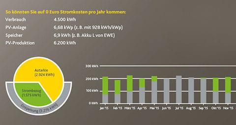 So erreichen Sie 0 Euro Stromkosten mit einem Hausspeicher.