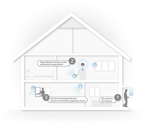 Jetzt Einbruchschutz verbessern mit EWE smart living einfach & sicher!