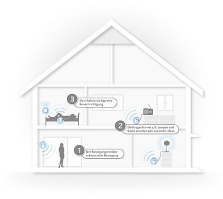 Das können Sie mit EWE smart living hell & schnell machen.