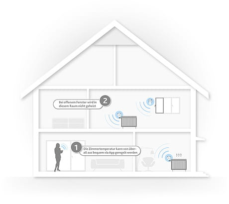 Regeln Sie Ihre Heizung automatisch mit EWE smart living warm & spar.
