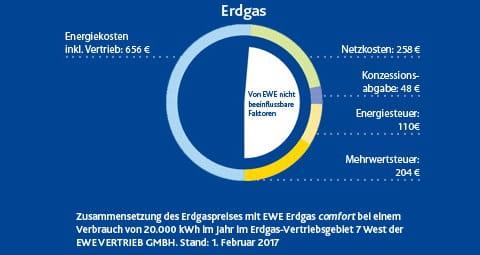 So setzt sich der Erdgaspreis bei EWE zusammen.