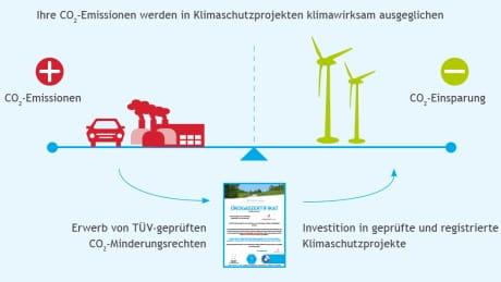 Erfahren Sie, warum Gas von EWE CO2-neutral ist