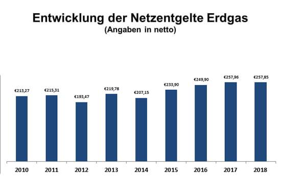 Erdgas - Entwicklung der Netzentgelte seit 2010 | EWE