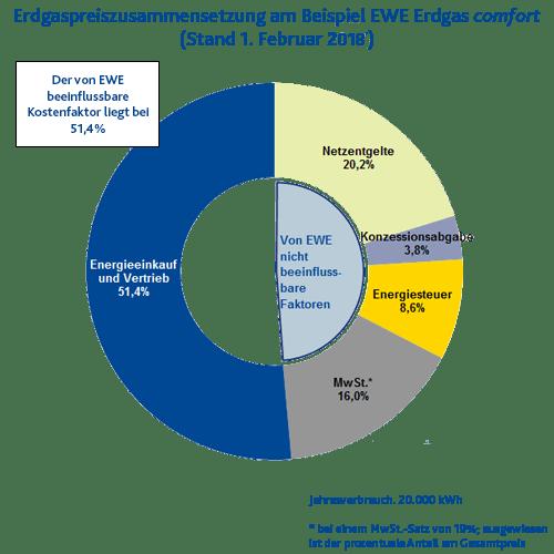 Erdgas Preiszusammensetzung | EWE