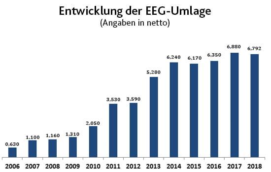 Strom - Entwicklung der EEG Umlage | EWE