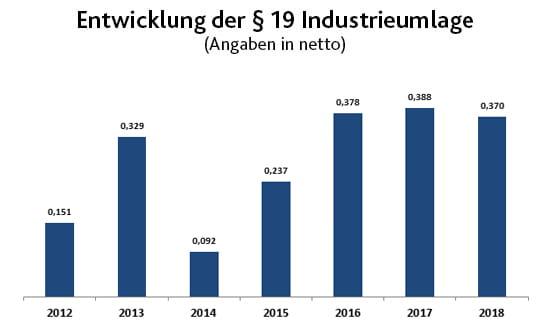 Strom - Entwicklung der Industrieumlage | EWE