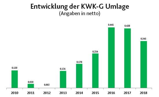 Entwicklung der KWK-G Umlage | EWE
