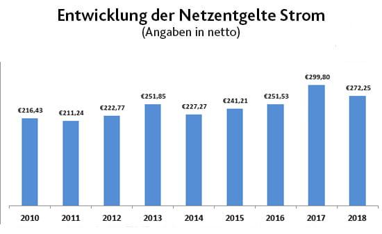 Entwicklung der Stromnetzentgelte seit 2010 | EWE