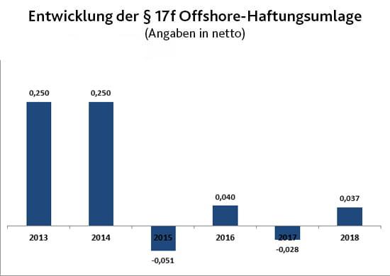 Entwicklung der §17f Offshore-Haftungsumlage | EWE