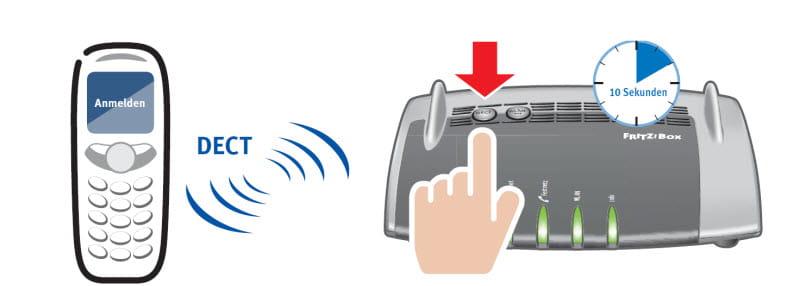 Anschluss DECT Telefon