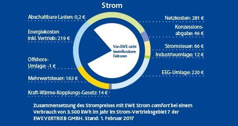 Erfahren Sie, wie sich Ihr Strompreis bei EWE zusammensetzt.