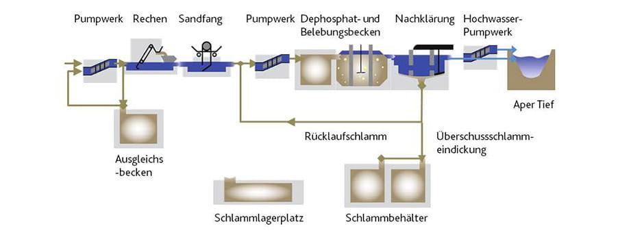 Abwasserreingiungsanlage in Apen.