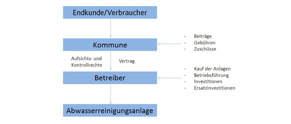 Lernen Sie das Betreibermodell von EWE Wasser kennen.