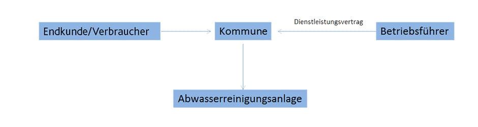 Lernen Sie das Betriebsführungsmodell von EWE Wasser kennen.