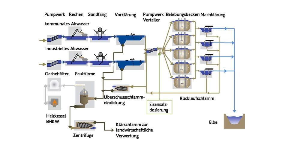 Abwasserreingiungsanlage in Cuxhaven.
