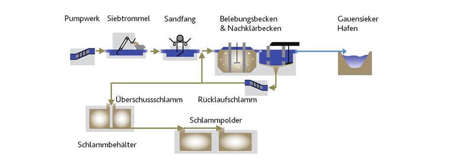Abwasserreingiungsanlage in Drochtersen.