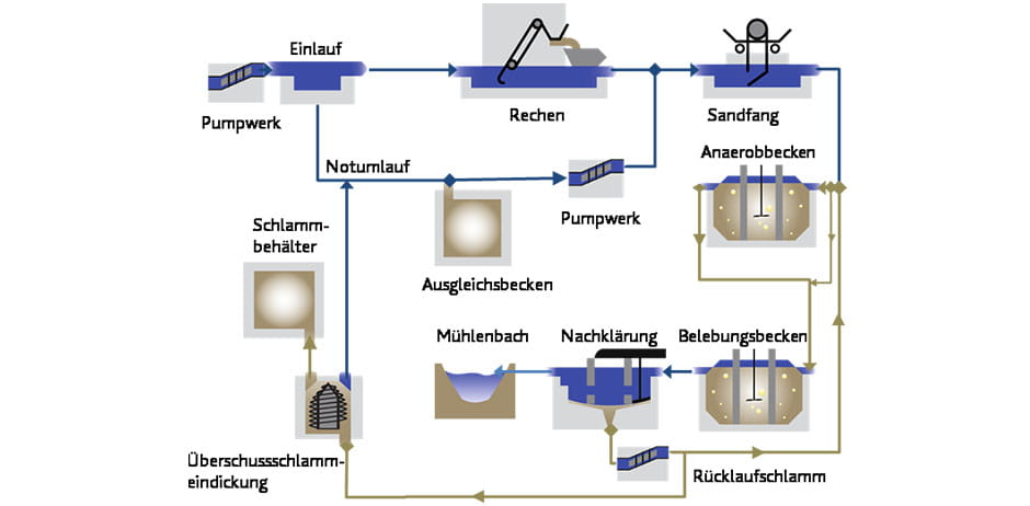 Abwasserreingiungsanlage in Fredenbeck.