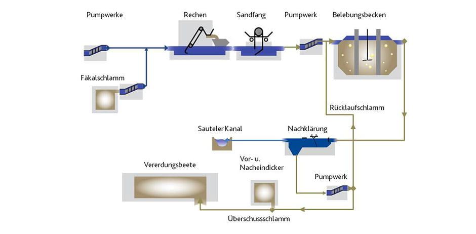 Abwasserreingiungsanlage in Großefehn.